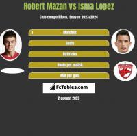 Robert Mazan vs Isma Lopez h2h player stats