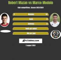 Robert Mazan vs Marco Modolo h2h player stats
