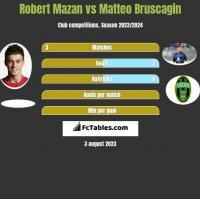 Robert Mazan vs Matteo Bruscagin h2h player stats
