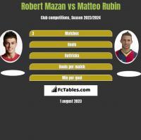 Robert Mazan vs Matteo Rubin h2h player stats