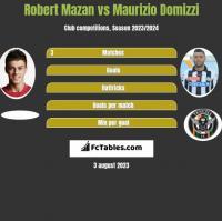 Robert Mazan vs Maurizio Domizzi h2h player stats