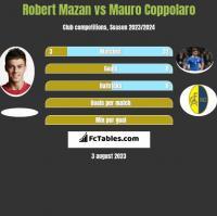 Robert Mazan vs Mauro Coppolaro h2h player stats