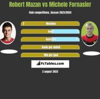 Robert Mazan vs Michele Fornasier h2h player stats
