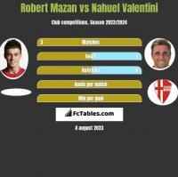 Robert Mazan vs Nahuel Valentini h2h player stats