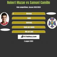 Robert Mazan vs Samuel Camille h2h player stats
