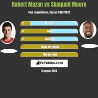 Robert Mazan vs Shaquell Moore h2h player stats