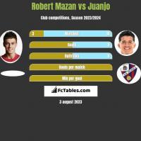 Robert Mazan vs Juanjo h2h player stats