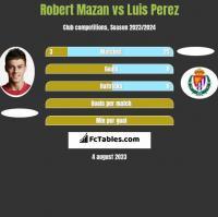 Robert Mazan vs Luis Perez h2h player stats
