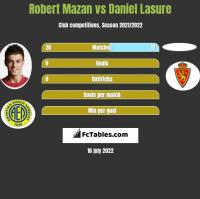 Robert Mazan vs Daniel Lasure h2h player stats