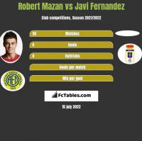 Robert Mazan vs Javi Fernandez h2h player stats