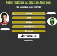 Robert Mazan vs Cristian Andreoni h2h player stats