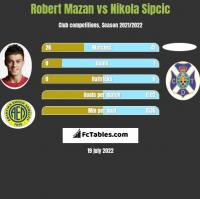 Robert Mazan vs Nikola Sipcic h2h player stats