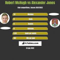 Robert McHugh vs Alexander Jones h2h player stats