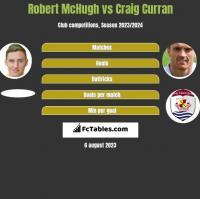 Robert McHugh vs Craig Curran h2h player stats