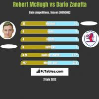 Robert McHugh vs Dario Zanatta h2h player stats