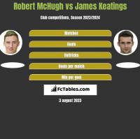 Robert McHugh vs James Keatings h2h player stats