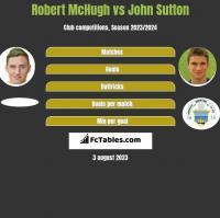 Robert McHugh vs John Sutton h2h player stats