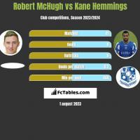 Robert McHugh vs Kane Hemmings h2h player stats