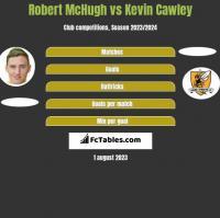 Robert McHugh vs Kevin Cawley h2h player stats
