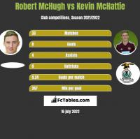 Robert McHugh vs Kevin McHattie h2h player stats