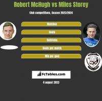 Robert McHugh vs Miles Storey h2h player stats