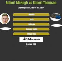 Robert McHugh vs Robert Thomson h2h player stats