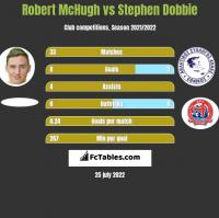 Robert McHugh vs Stephen Dobbie h2h player stats
