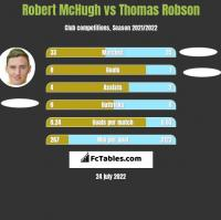 Robert McHugh vs Thomas Robson h2h player stats
