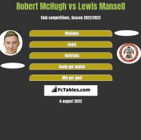 Robert McHugh vs Lewis Mansell h2h player stats