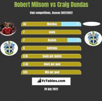 Robert Milsom vs Craig Dundas h2h player stats