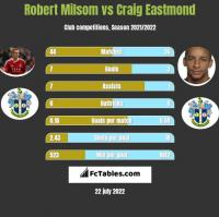 Robert Milsom vs Craig Eastmond h2h player stats