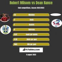 Robert Milsom vs Dean Rance h2h player stats
