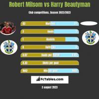 Robert Milsom vs Harry Beautyman h2h player stats