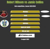 Robert Milsom vs Jamie Collins h2h player stats