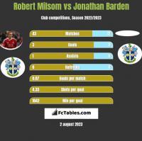 Robert Milsom vs Jonathan Barden h2h player stats