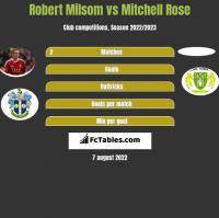 Robert Milsom vs Mitchell Rose h2h player stats