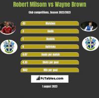 Robert Milsom vs Wayne Brown h2h player stats