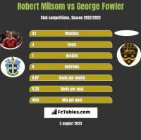 Robert Milsom vs George Fowler h2h player stats