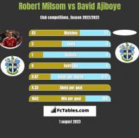 Robert Milsom vs David Ajiboye h2h player stats