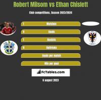 Robert Milsom vs Ethan Chislett h2h player stats