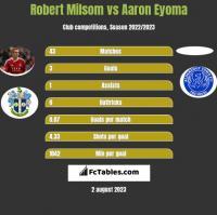 Robert Milsom vs Aaron Eyoma h2h player stats