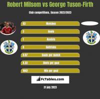 Robert Milsom vs George Tuson-Firth h2h player stats
