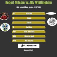 Robert Milsom vs Alfy Whittingham h2h player stats