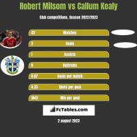 Robert Milsom vs Callum Kealy h2h player stats