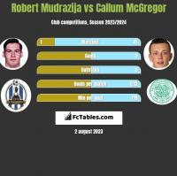 Robert Mudrazija vs Callum McGregor h2h player stats