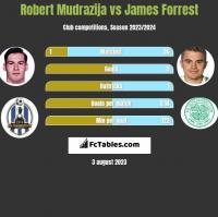 Robert Mudrazija vs James Forrest h2h player stats