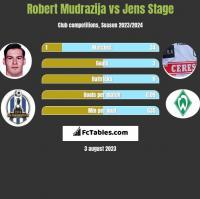 Robert Mudrazija vs Jens Stage h2h player stats