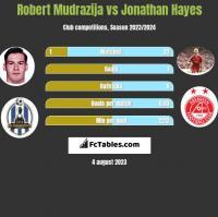 Robert Mudrazija vs Jonathan Hayes h2h player stats