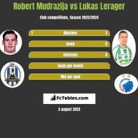 Robert Mudrazija vs Lukas Lerager h2h player stats