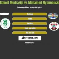 Robert Mudrazija vs Mohamed Elyounoussi h2h player stats